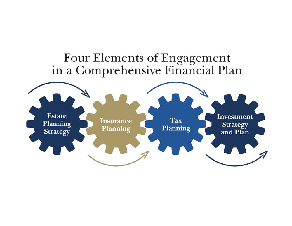 Four elements of engagement
